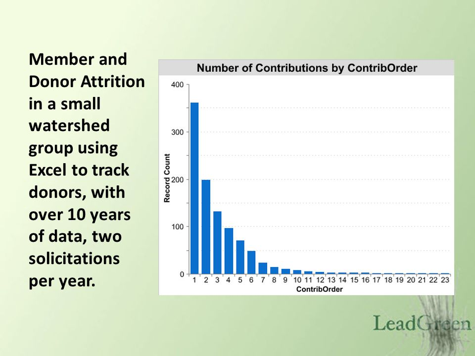 Events attracted fewer long-term contributors, with exceptions Total Giving by Donors Recruited by These Events