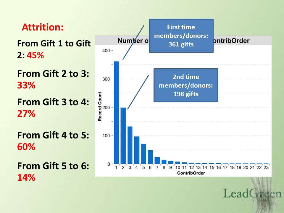 From Gift 1 to Gift 2: 45% First time members/donors: 361 gifts 2nd time members/donors: 198 gifts Attrition: From Gift 2 to 3: 33% From Gift 3 to 4: 27% From Gift 4 to 5: 60% From Gift 5 to 6: 14%