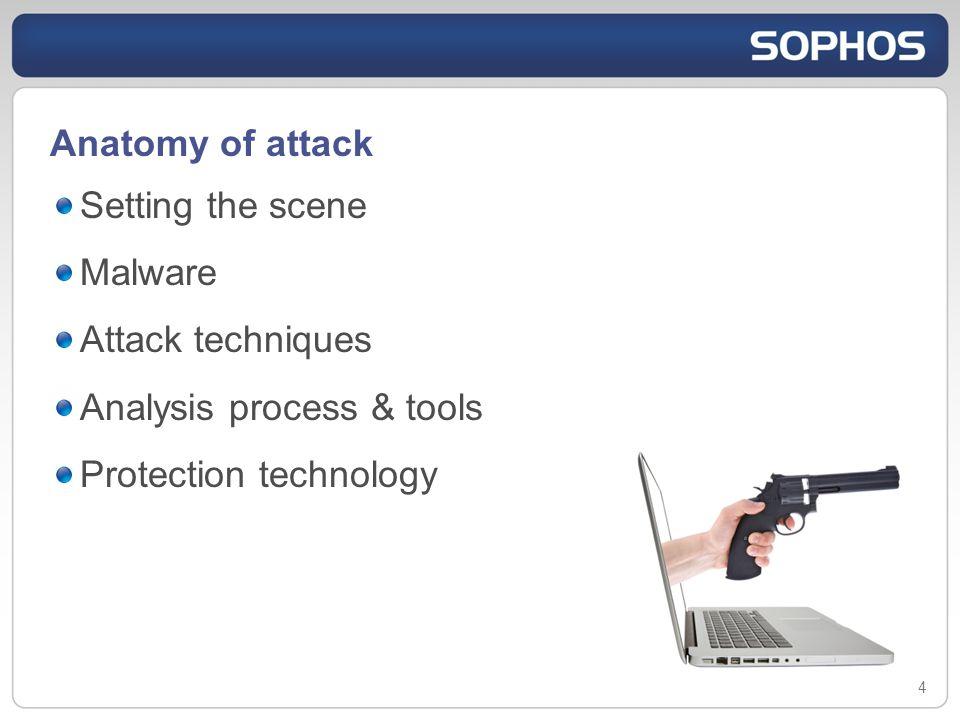 Malware types Virus Trojan Worm 5