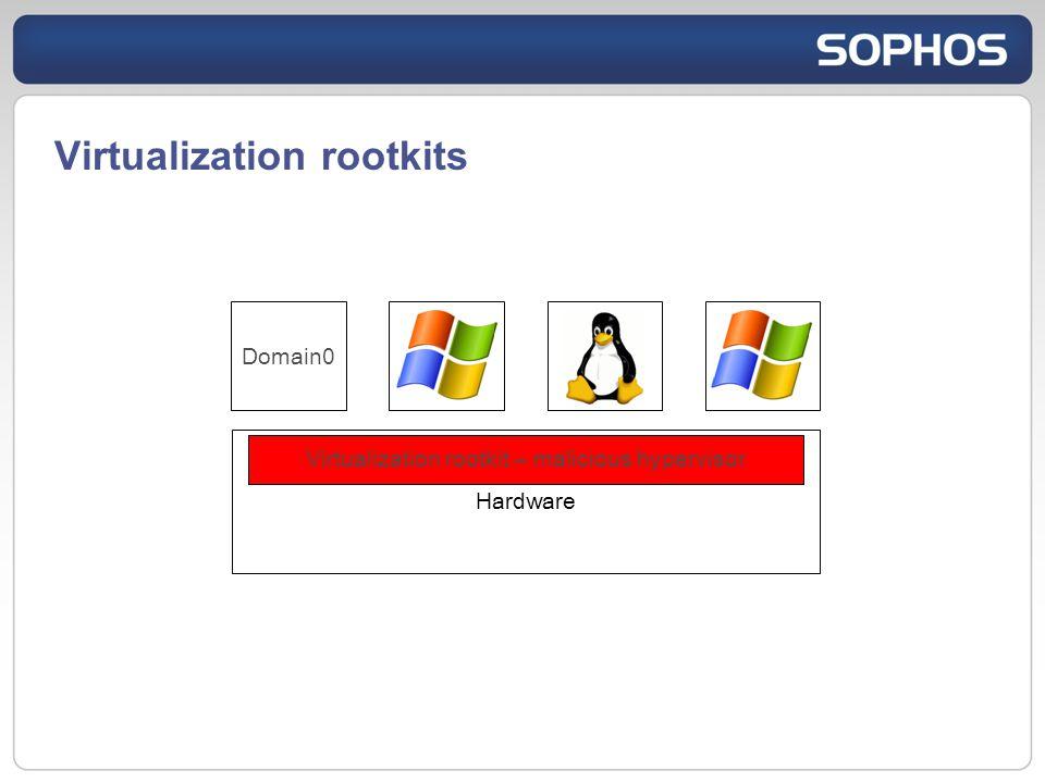 Virtualization rootkits Hardware OSg3 Virtualization rootkit – malicious hypervisor OSg2OSg1Domain0