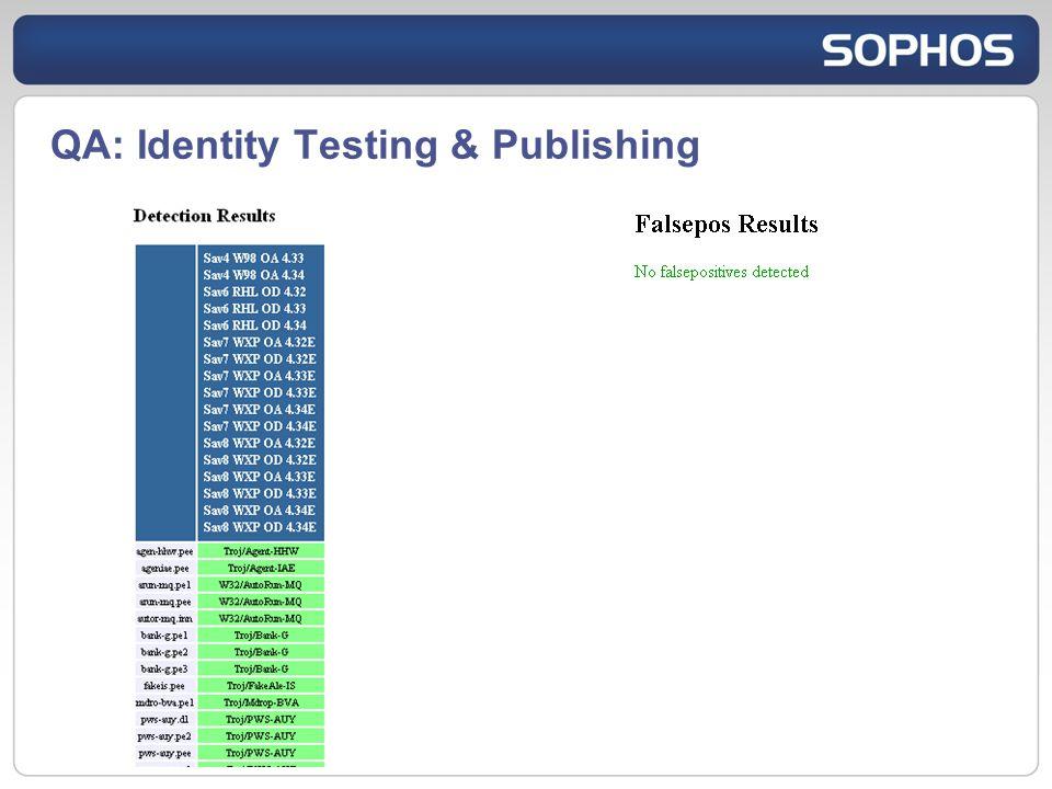 QA: Identity Testing & Publishing