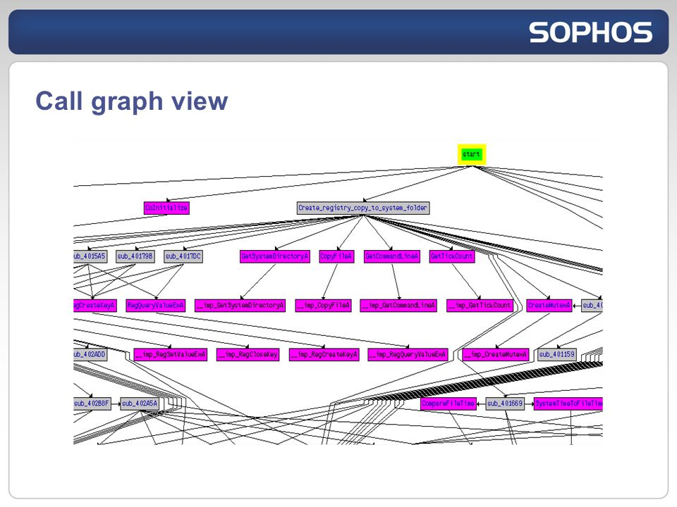 Call graph view