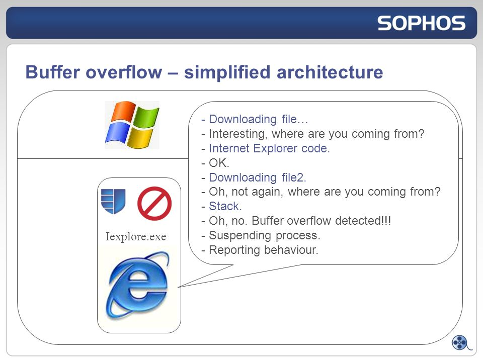 Buffer overflow – simplified architecture - Downloading file… - Interesting, where are you coming from.