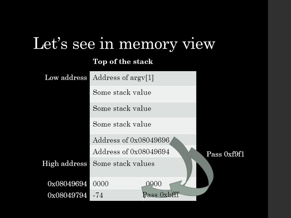 Let's see in memory view Top of the stack Low addressAddress of argv[1] Some stack value Address of 0x08049696 Address of 0x08049694 High addressSome stack values 0x080496940000 0x08049794-74 Pass 0xbfff Pass 0xf9f1