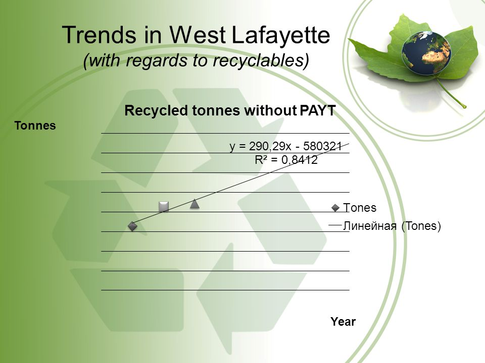 Trends in West Lafayette (with regards to recyclables)