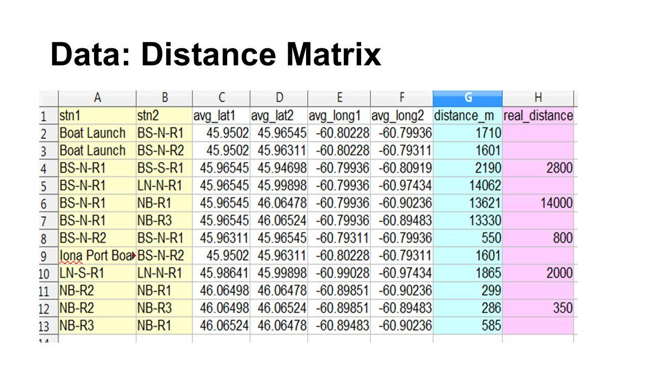 Data: Distance Matrix