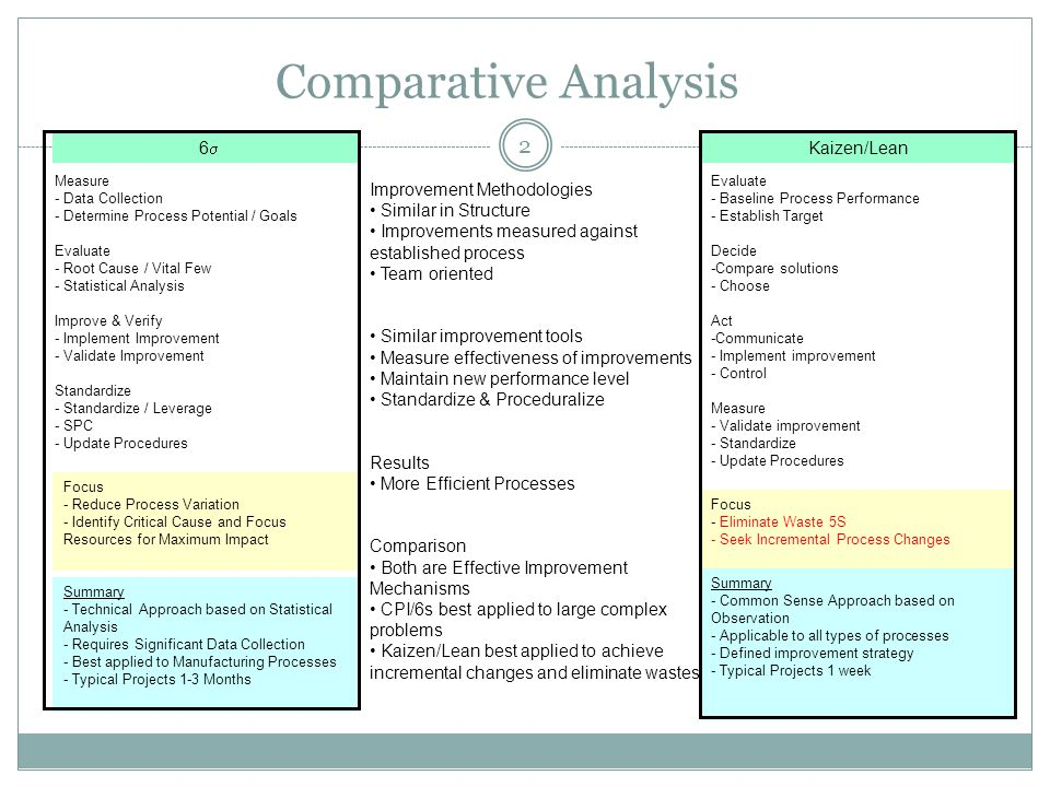 2 Comparative Analysis Improvement Methodologies Similar in Structure Improvements measured against established process Team oriented Similar improvement tools Measure effectiveness of improvements Maintain new performance level Standardize & Proceduralize Results More Efficient Processes Comparison Both are Effective Improvement Mechanisms CPI/6s best applied to large complex problems Kaizen/Lean best applied to achieve incremental changes and eliminate wastes.