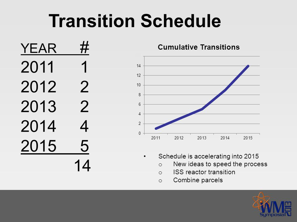 Transition Schedule YEAR # 20111 20122 20132 20144 20155 14 Schedule is accelerating into 2015 o New ideas to speed the process o ISS reactor transition o Combine parcels
