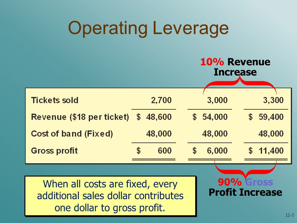 Operating Leverage When all costs are fixed, every additional sales dollar contributes one dollar to gross profit.