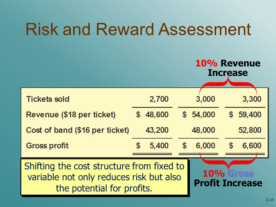 Shifting the cost structure from fixed to variable not only reduces risk but also the potential for profits.