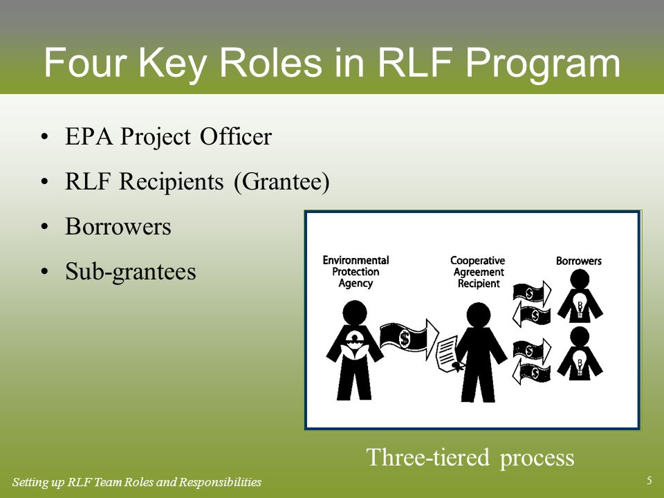 5 Four Key Roles in RLF Program EPA Project Officer RLF Recipients (Grantee) Borrowers Sub-grantees Three-tiered process Setting up RLF Team Roles and Responsibilities
