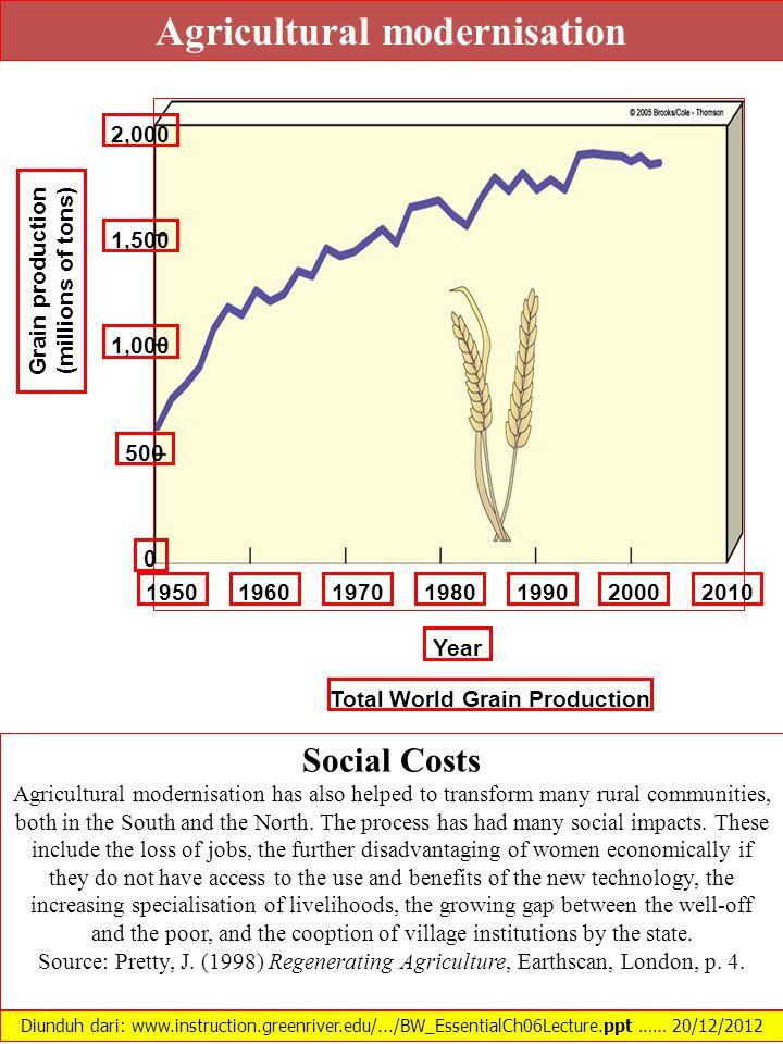 2,000 1,500 1,000 500 0 Grain production (millions of tons) 1950196019701980199020002010 Total World Grain Production Year Diunduh dari: www.instructi