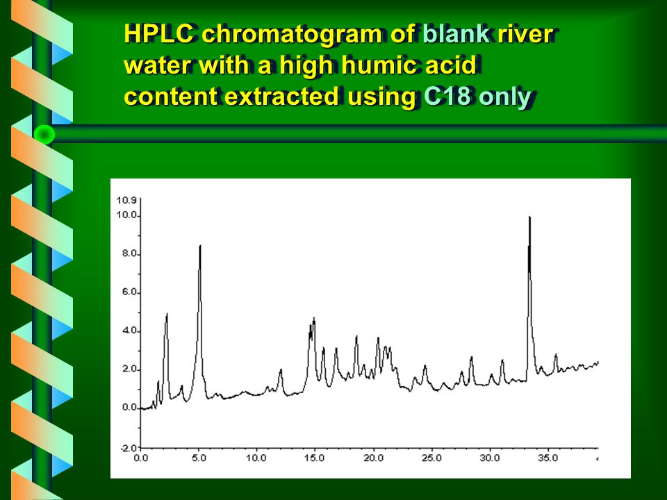 HPLC Conditions ColumnHiChrom PAH2 (150x4.6mmx5  m) Mobile phaseA= ACN/Water (30/70, v/v) B= 100% ACN Gradient100% A to 100% B in 35 mins.