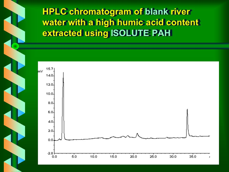 HPLC chromatogram of blank river water with a high humic acid content extracted using C18 only