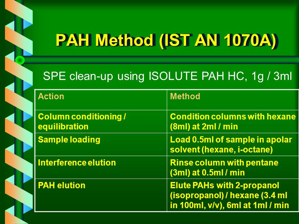 ISOLUTE PAH HC v clean-up of HEXANE extracts of oil contaminated soil v designed to separate the aromatic PAHs from hydrocarbon interference (up to C30) v clean baseline in GC analysis
