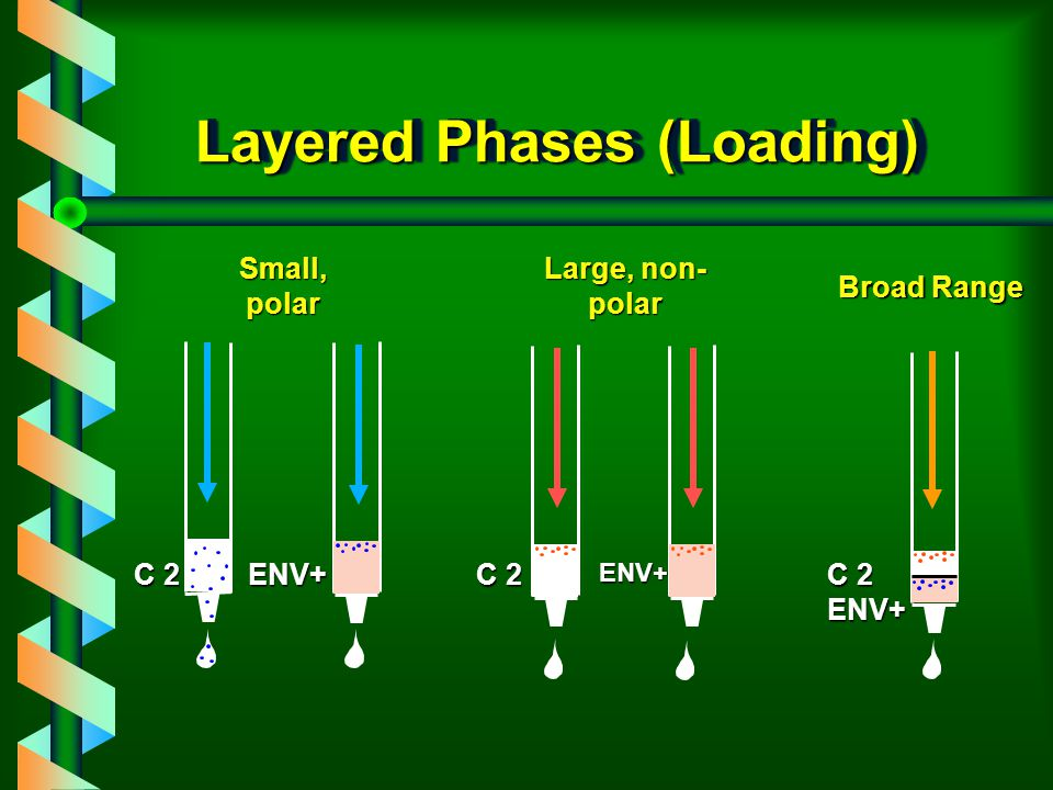 Role of Layered Phases v Extending the range v Enhancing the selectivity v Separate cartridges not required