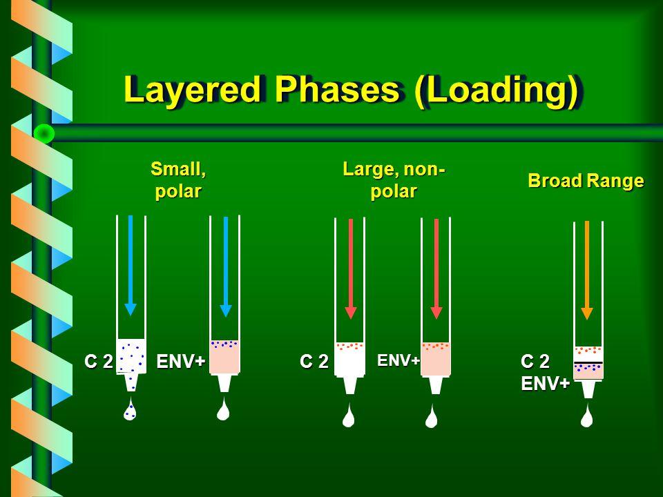 Layered Phases (Loading) C 2 ENV+ENV+ ENV+ Small, polar Large, non- polar Broad Range