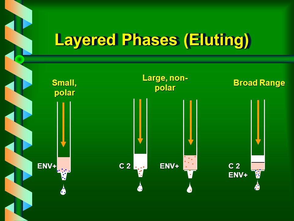 Layered Phases (Loading) C 2 ENV+ENV+ ENV+ Small, polar Large, non- polar Broad Range