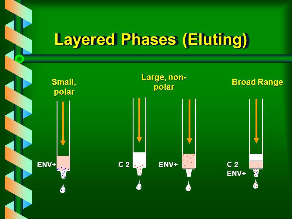 Layered Phases (Eluting) ENV+ C 2 ENV+ENV+ Small, polar Large, non- polar Broad Range