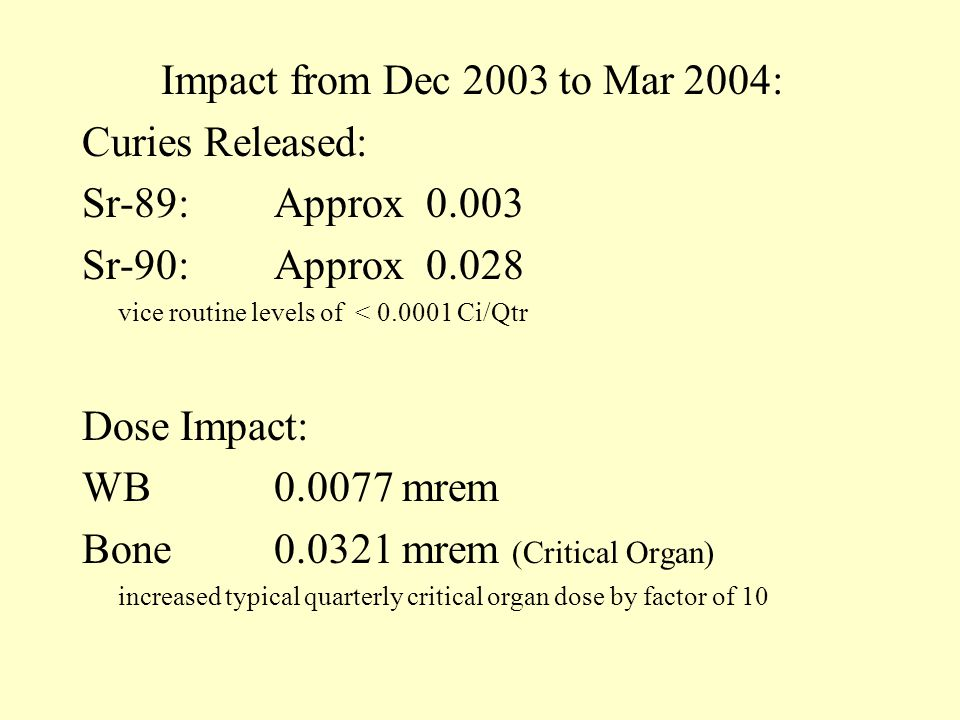 Impact from Dec 2003 to Mar 2004: Curies Released: Sr-89:Approx 0.003 Sr-90: Approx 0.028 vice routine levels of < 0.0001 Ci/Qtr Dose Impact: WB0.0077 mrem Bone0.0321 mrem (Critical Organ) increased typical quarterly critical organ dose by factor of 10