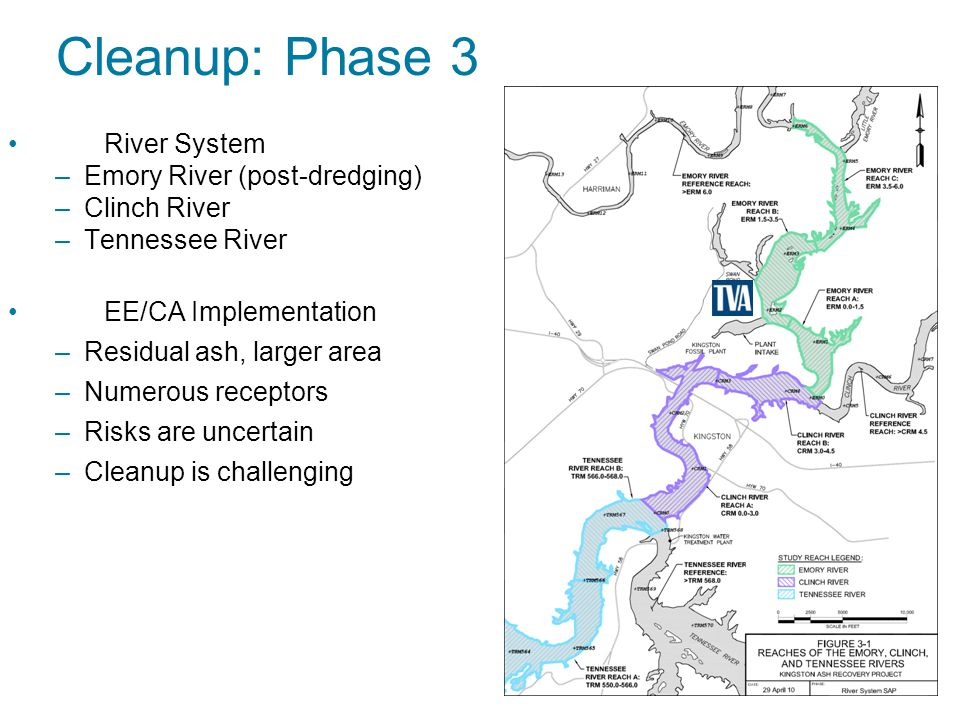 Cleanup: Phase 3 River System –Emory River (post-dredging) –Clinch River –Tennessee River EE/CA Implementation –Residual ash, larger area –Numerous receptors –Risks are uncertain –Cleanup is challenging