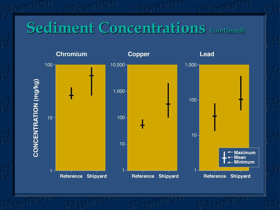 Sediment Concentrations (continued)