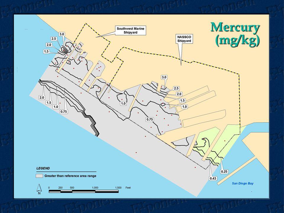 Mercury (mg/kg)