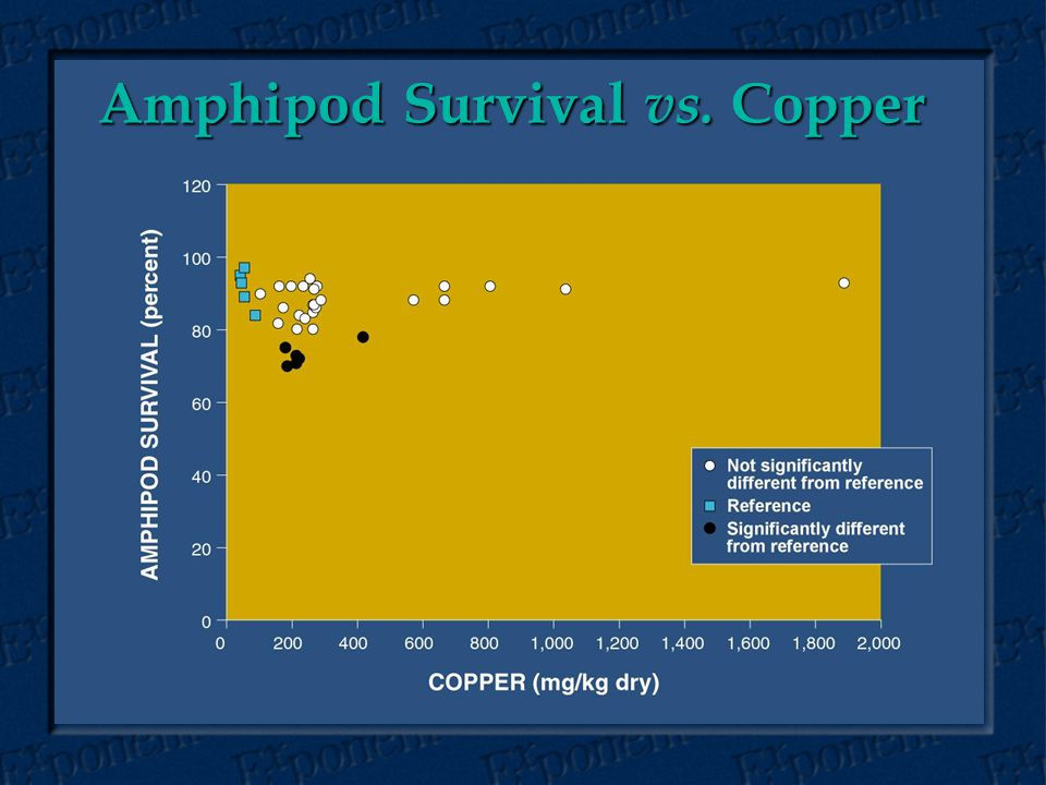 Amphipod Survival vs. Copper