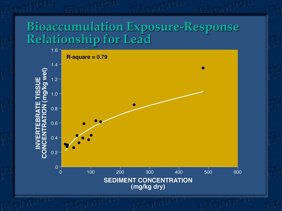 Bioaccumulation Exposure-Response Relationship for Lead