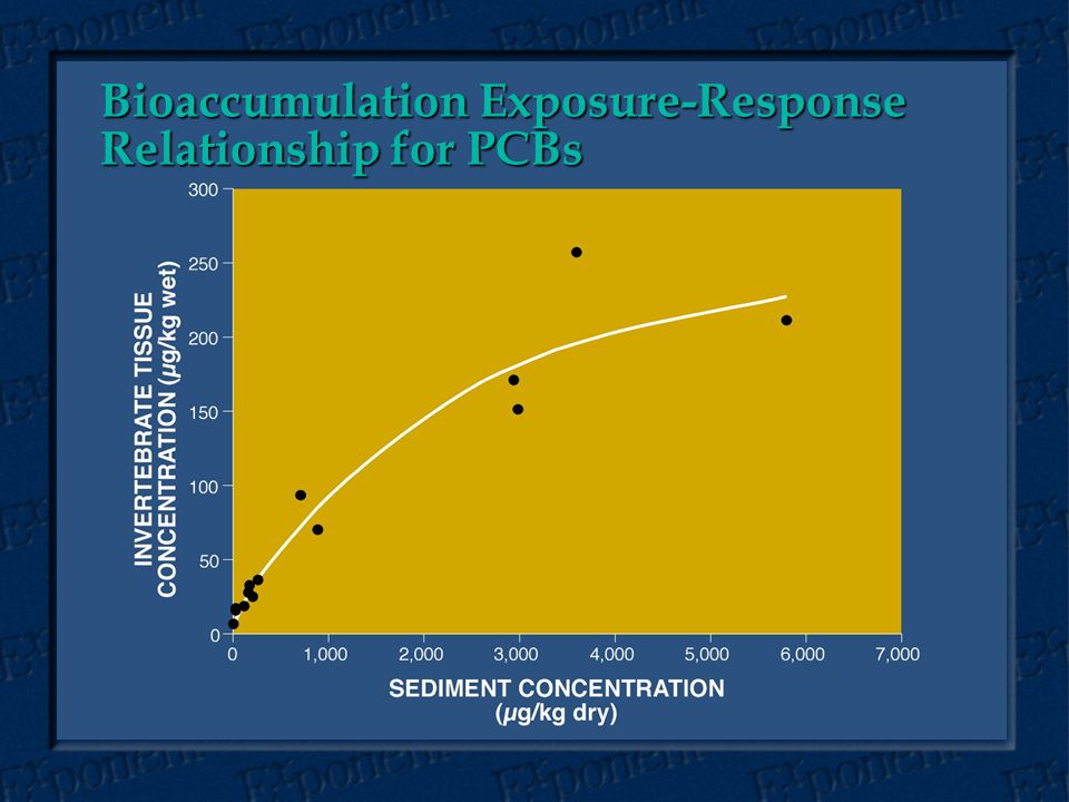 Bioaccumulation Exposure-Response Relationship for PCBs