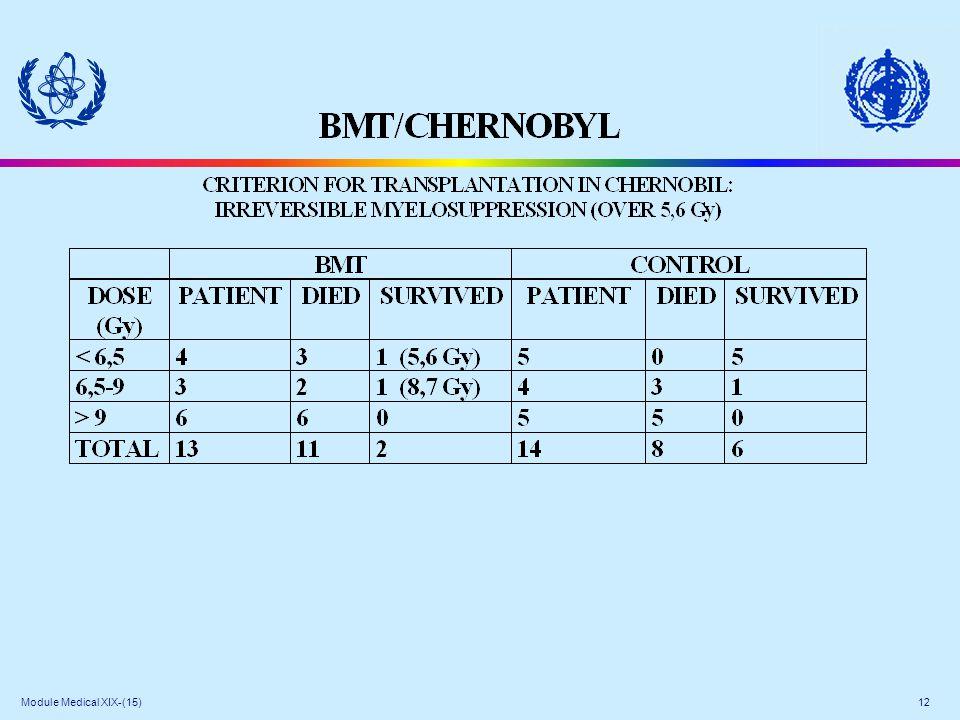 Module Medical XIX-(15) 12