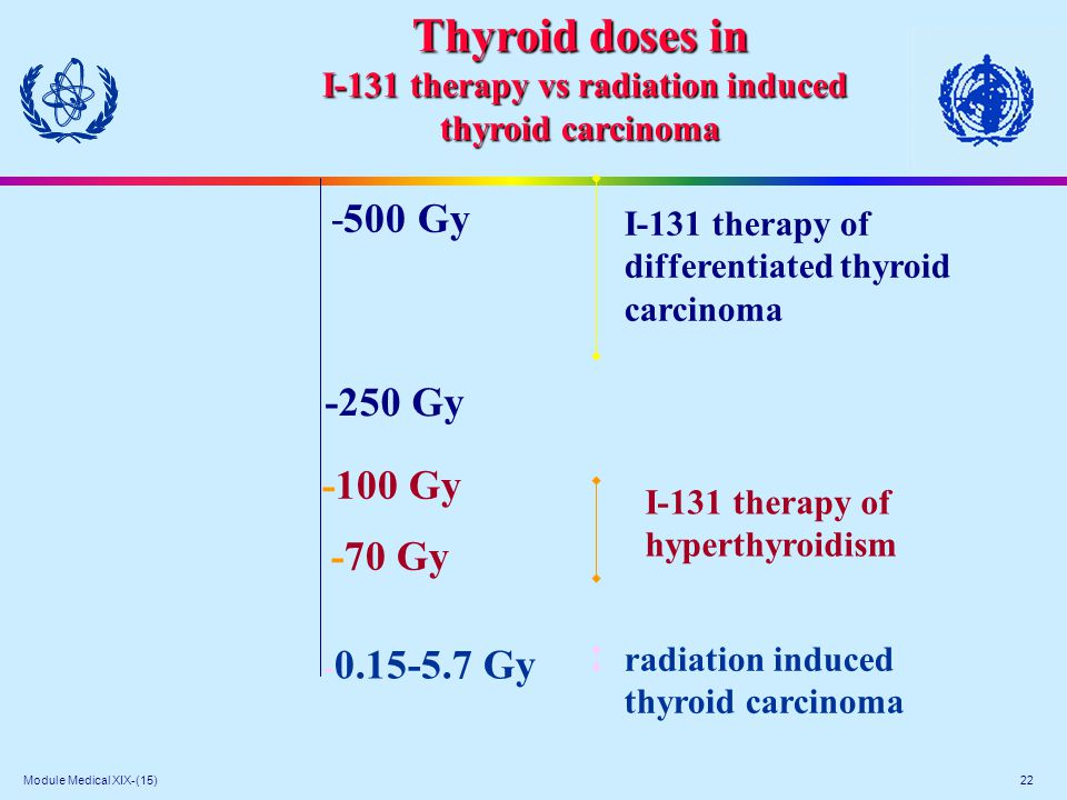 Module Medical XIX-(15) 22 -500 Gy -250 Gy -100 Gy -70 Gy - 0.15-5.7 Gy I-131 therapy of hyperthyroidism I-131 therapy of differentiated thyroid carci