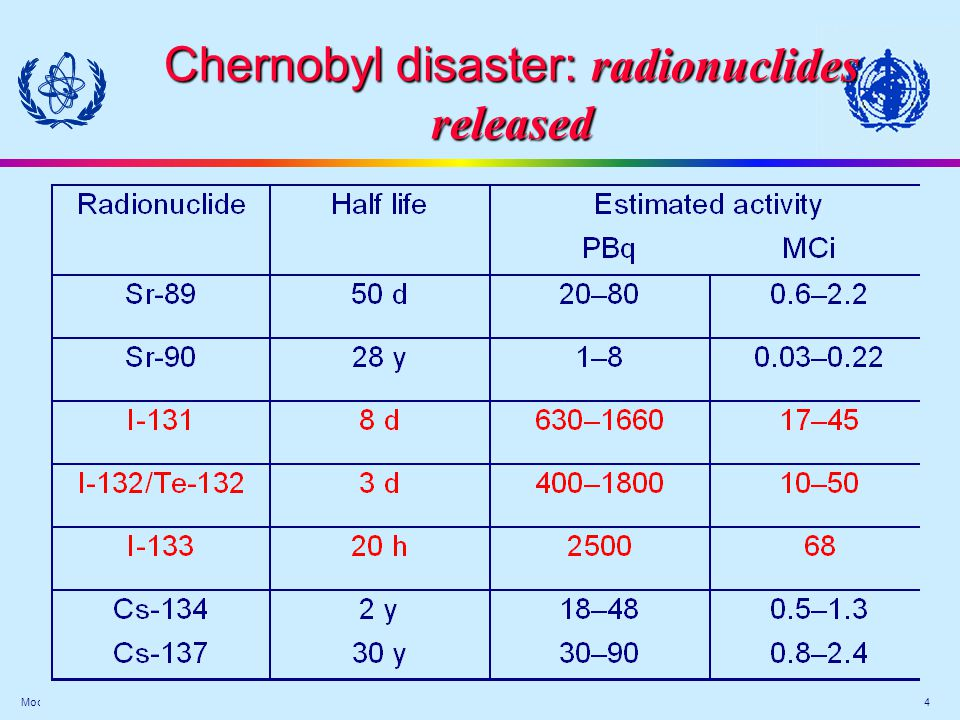 Module Medical XIX-(15) 5 Main radionuclides contributing to health effects to health effects n iodine - 131 n volatile n T 1/2 : 8 day n disappears from environment in 2 months n inhalation and ingestion n concentrates in thyroid n caesium-137 n volatile n T 1/2 : 30 years n stays long in environment n body elimination in about 100 days n homogenous distribution in all organs and soft tissues