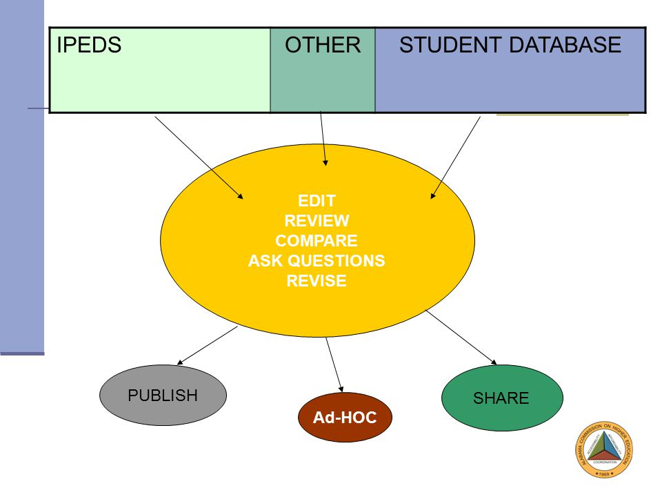 IPEDSOTHERSTUDENT DATABASE EDIT REVIEW COMPARE ASK QUESTIONS REVISE PUBLISH SHARE Ad-HOC