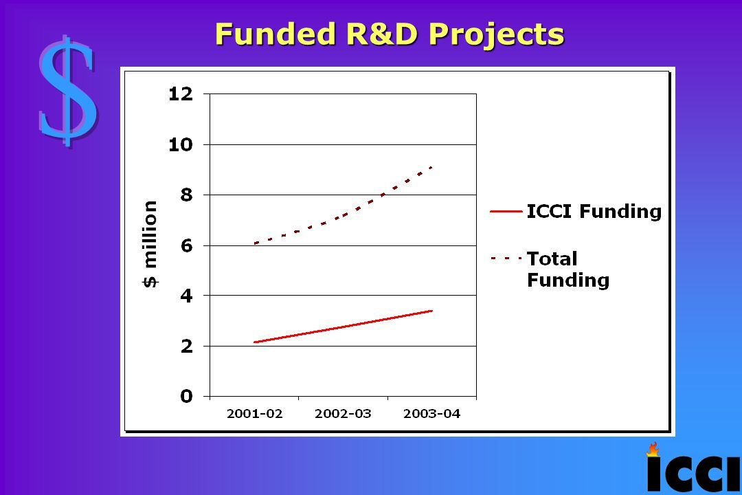 Funded R&D Projects