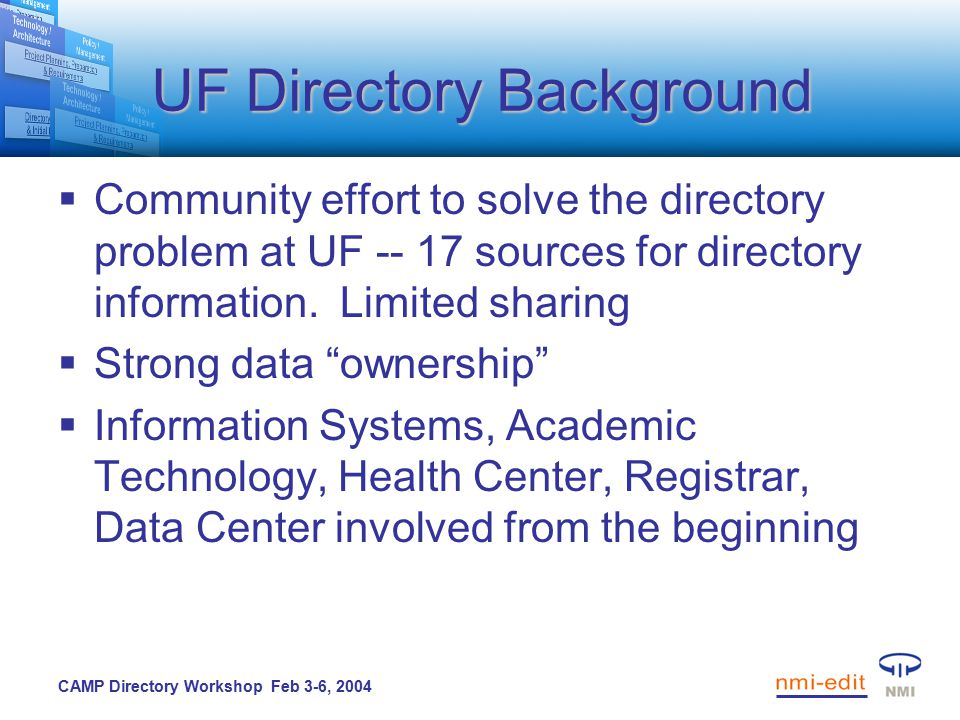 CAMP Directory Workshop Feb 3-6, 2004 Your Turn  Context, roadmap, opportunities  What could work for you.