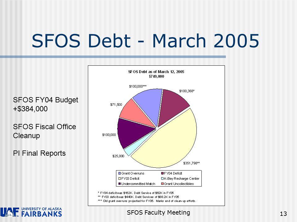 SFOS Faculty Meeting 13 SFOS Debt - March 2005 SFOS FY04 Budget +$384,000 SFOS Fiscal Office Cleanup PI Final Reports