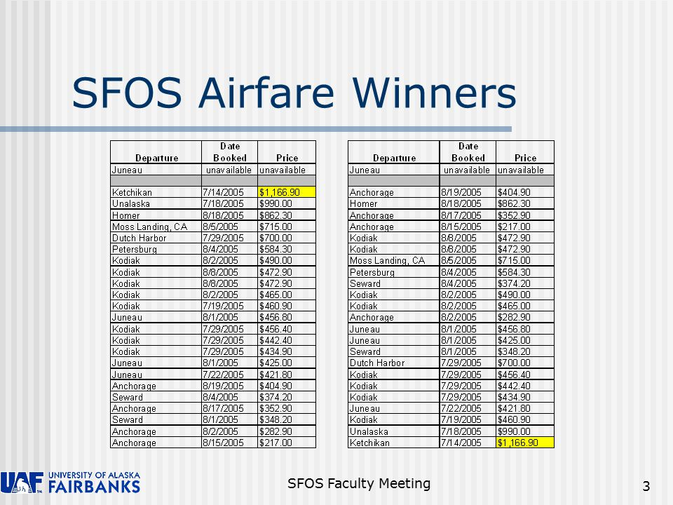 SFOS Faculty Meeting 14 FY05 SFOS Expenditures BudgetExpenses Salary$6,354,682$6,042,727 Travel118,36799,582 Services941,980906,456 Supplies364,053251,632 Equipment74,377130,378 Student Aid12,000701 Other259,908412,162 TOTAL$8,125,349$7,843,638