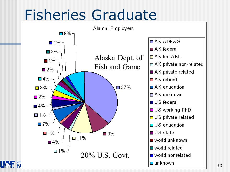 SFOS Faculty Meeting 30 Fisheries Graduate Employers Alaska Dept. of Fish and Game 20% U.S. Govt.