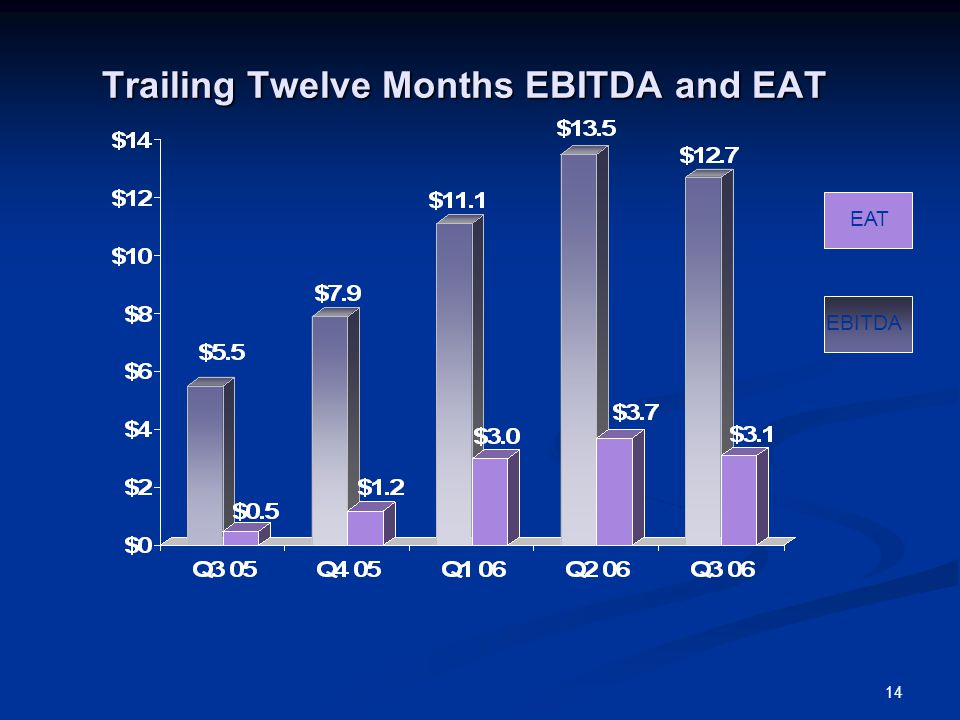 14 Trailing Twelve Months EBITDA and EAT EAT EBITDA