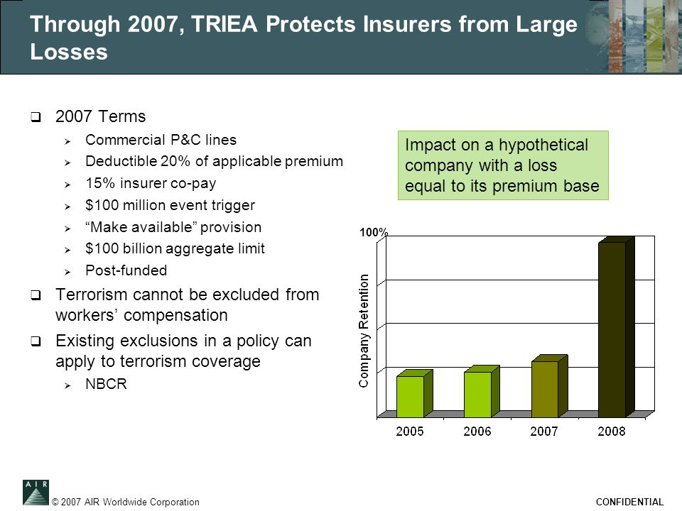 © 2007 AIR Worldwide Corporation CONFIDENTIAL Through 2007, TRIEA Protects Insurers from Large Losses  2007 Terms  Commercial P&C lines  Deductible 20% of applicable premium  15% insurer co-pay  $100 million event trigger  Make available provision  $100 billion aggregate limit  Post-funded  Terrorism cannot be excluded from workers' compensation  Existing exclusions in a policy can apply to terrorism coverage  NBCR Impact on a hypothetical company with a loss equal to its premium base 100%