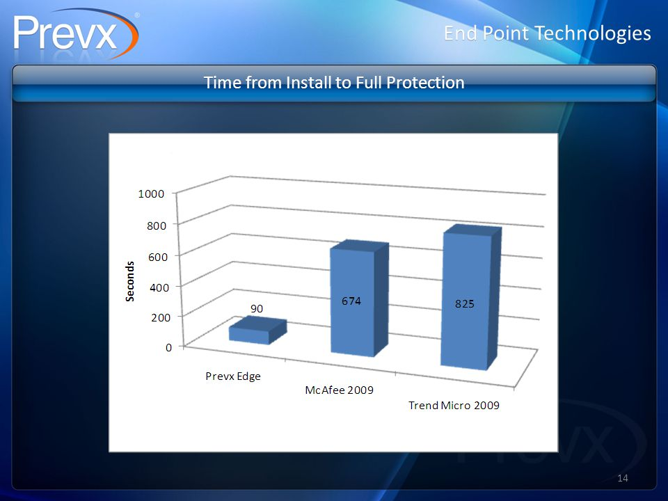 End Point Technologies Time from Install to Full Protection 14