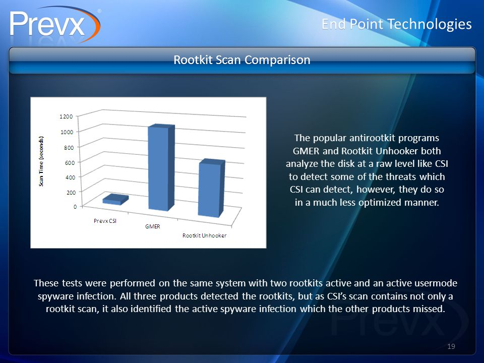 End Point Technologies Rootkit Scan Comparison The popular antirootkit programs GMER and Rootkit Unhooker both analyze the disk at a raw level like CSI to detect some of the threats which CSI can detect, however, they do so in a much less optimized manner.