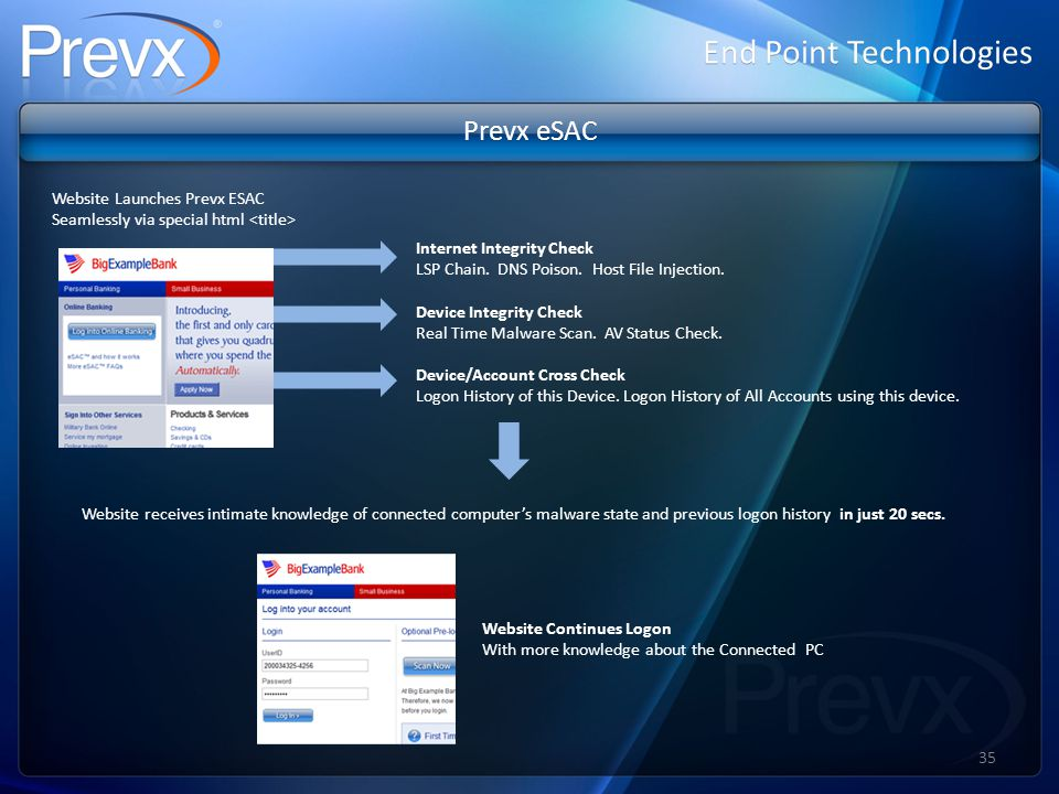 End Point Technologies Prevx eSAC Website Launches Prevx ESAC Seamlessly via special html Internet Integrity Check LSP Chain.