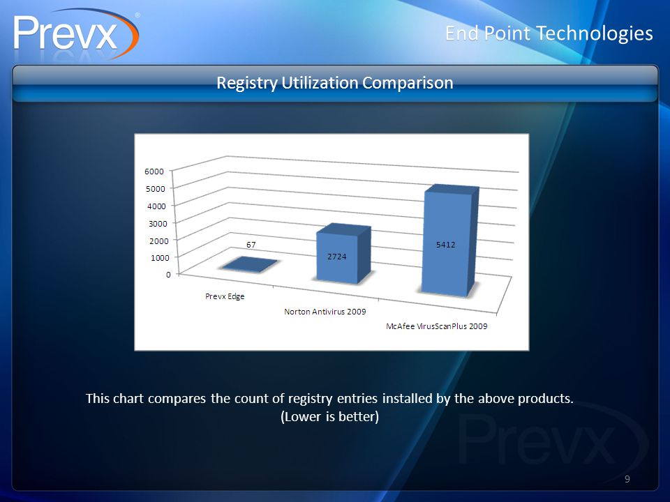End Point Technologies Registry Utilization Comparison This chart compares the count of registry entries installed by the above products.