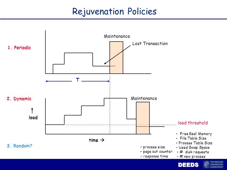 DEEDS Rejuvenation Policies Maintenance Lost Transaction T 1.