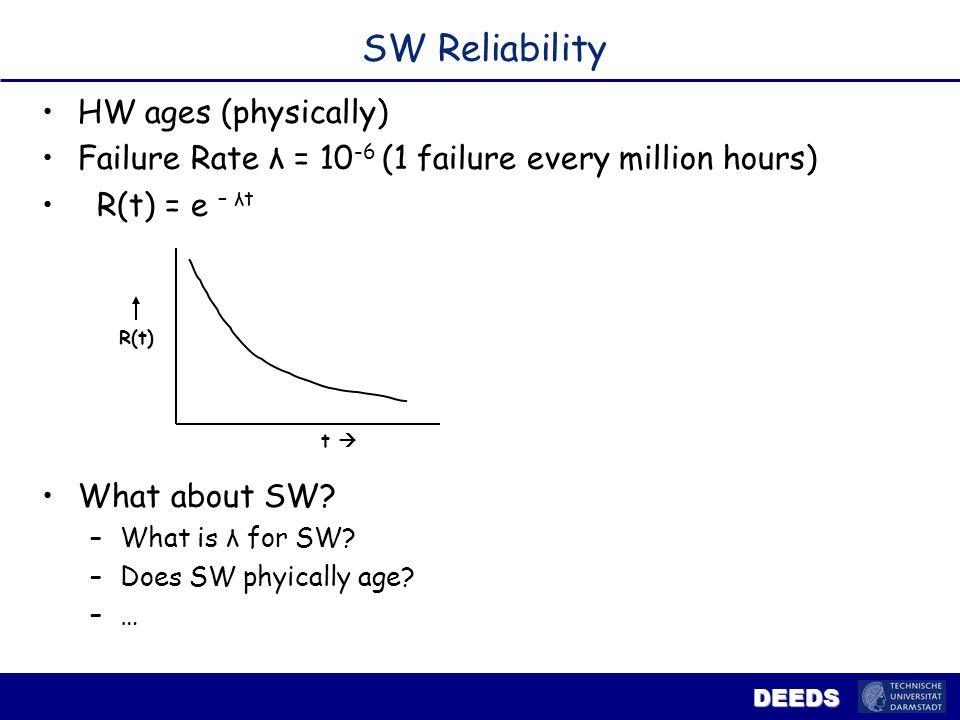 DEEDS Error Coverage: SW Faults/Errors.Difficulties.