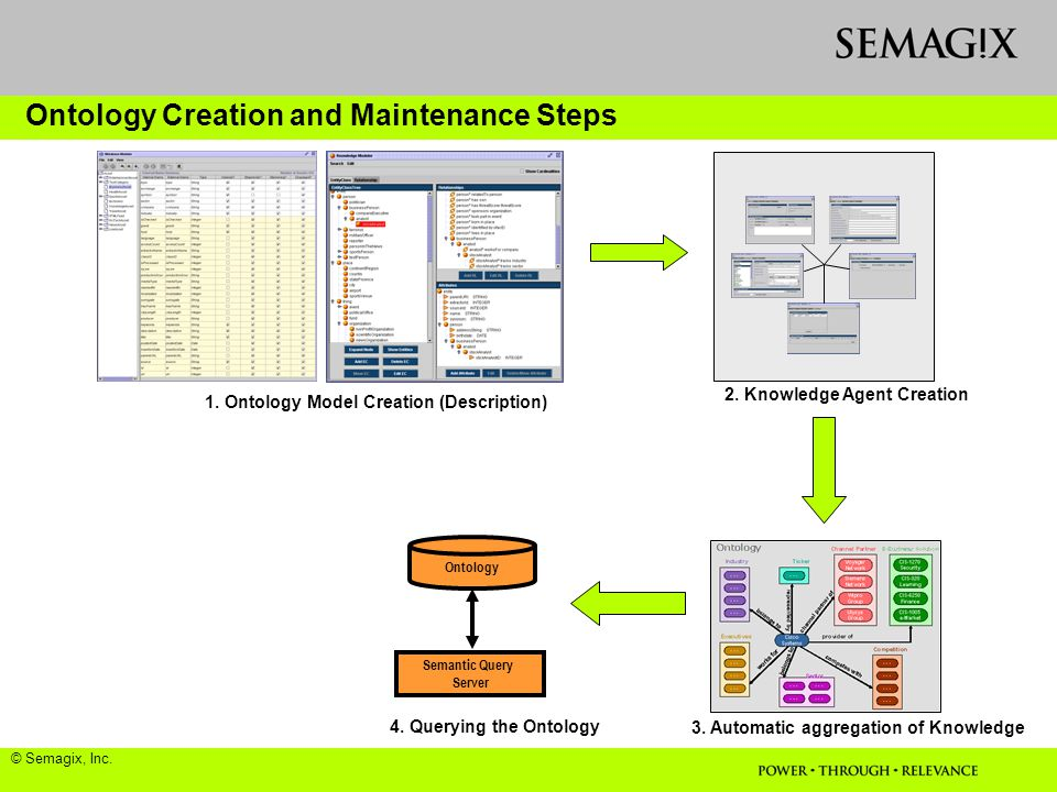 Ontology Semantic Query Server 1. Ontology Model Creation (Description) 2.