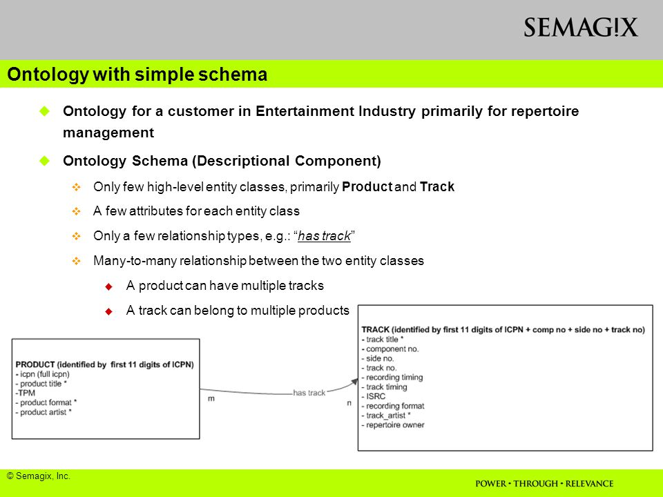 Ontology with simple schema  Ontology for a customer in Entertainment Industry primarily for repertoire management  Ontology Schema (Descriptional Component)  Only few high-level entity classes, primarily Product and Track  A few attributes for each entity class  Only a few relationship types, e.g.: has track  Many-to-many relationship between the two entity classes  A product can have multiple tracks  A track can belong to multiple products © Semagix, Inc.