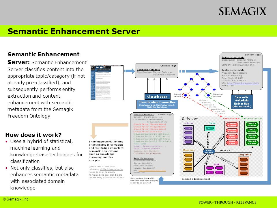 Semantic Enhancement Server Semantic Enhancement Server: Semantic Enhancement Server classifies content into the appropriate topic/category (if not already pre-classified), and subsequently performs entity extraction and content enhancement with semantic metadata from the Semagix Freedom Ontology How does it work.